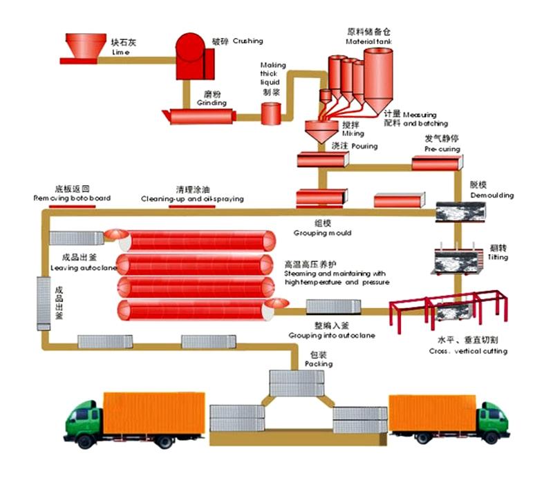 年产10立方加气混凝土成套生产线设备