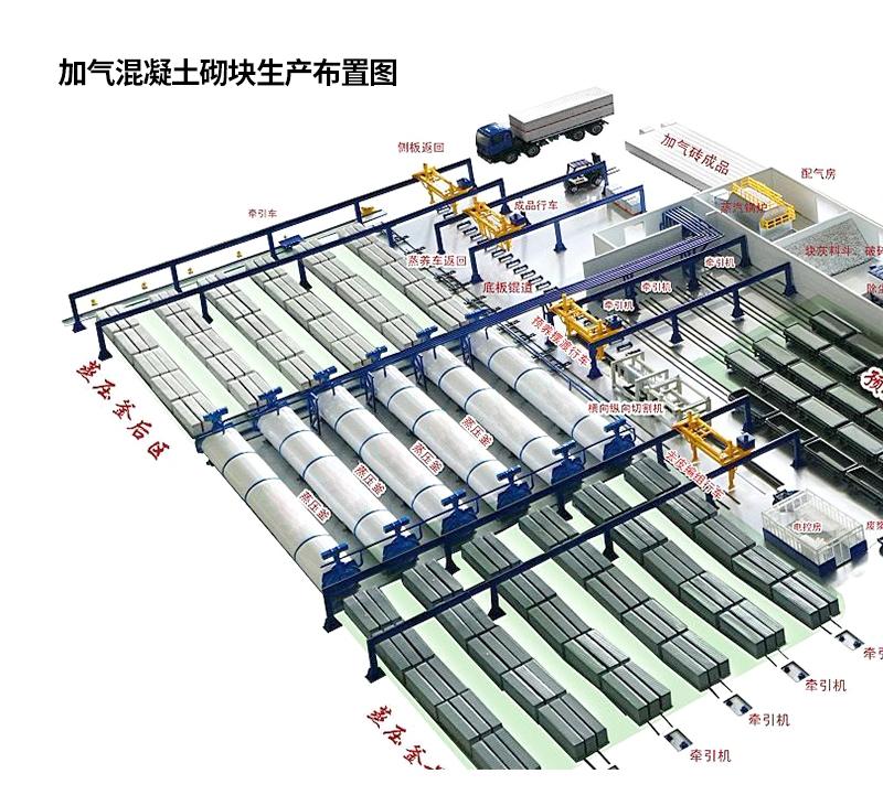 年产15万立方加气砌块生产线设备