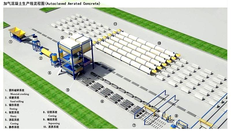 年产20万立方加气混凝土生产线设备