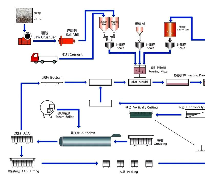 年产40万立方加气块生产线