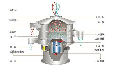 超声波三次元旋振筛