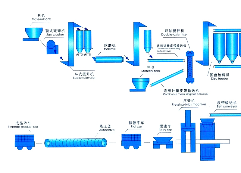 年产50万立方加气混凝土生产线设备