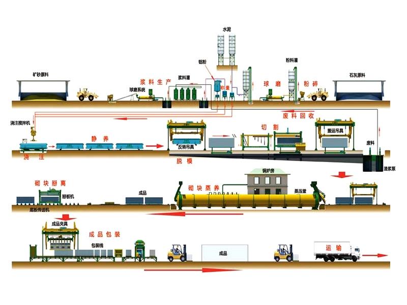 中联华珠加气块生产线 加气块生产线价格