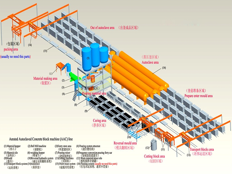 中联华珠加气块制作设备 加气块制作设备价格
