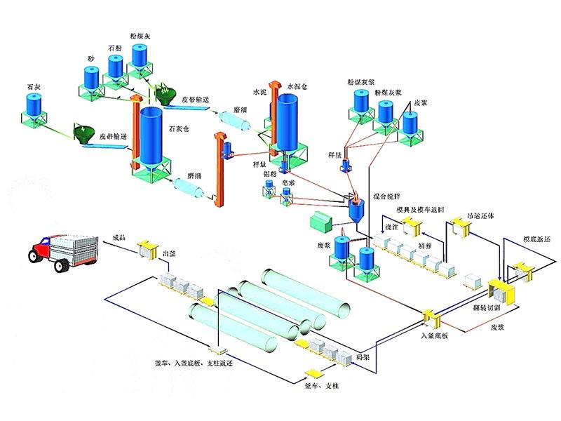 加气混凝土设备 加气混凝土设备价格 加气混凝土设备厂家